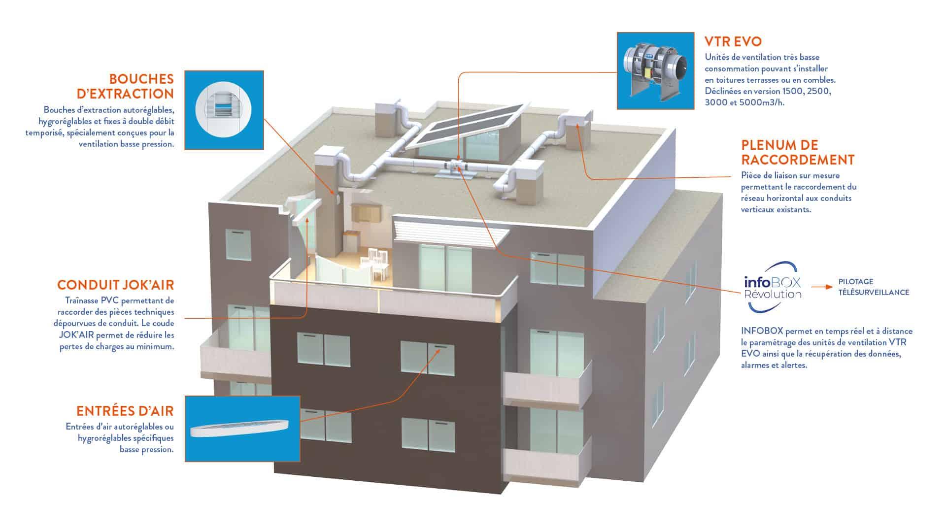Solutions de ventilation mécanique basse pression VTI