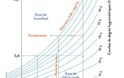 La condensation dans les logements