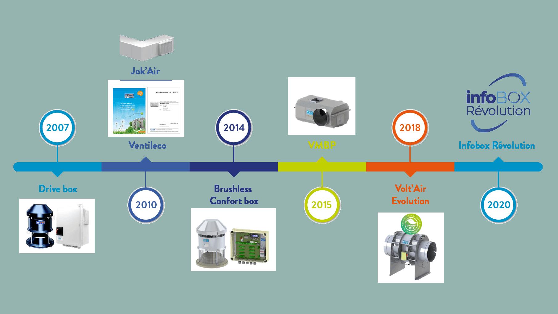 La recherche & développement chez VTI pionnier en ventilation basse pression